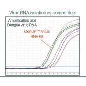 GenUP™ Virus RNA Kit
